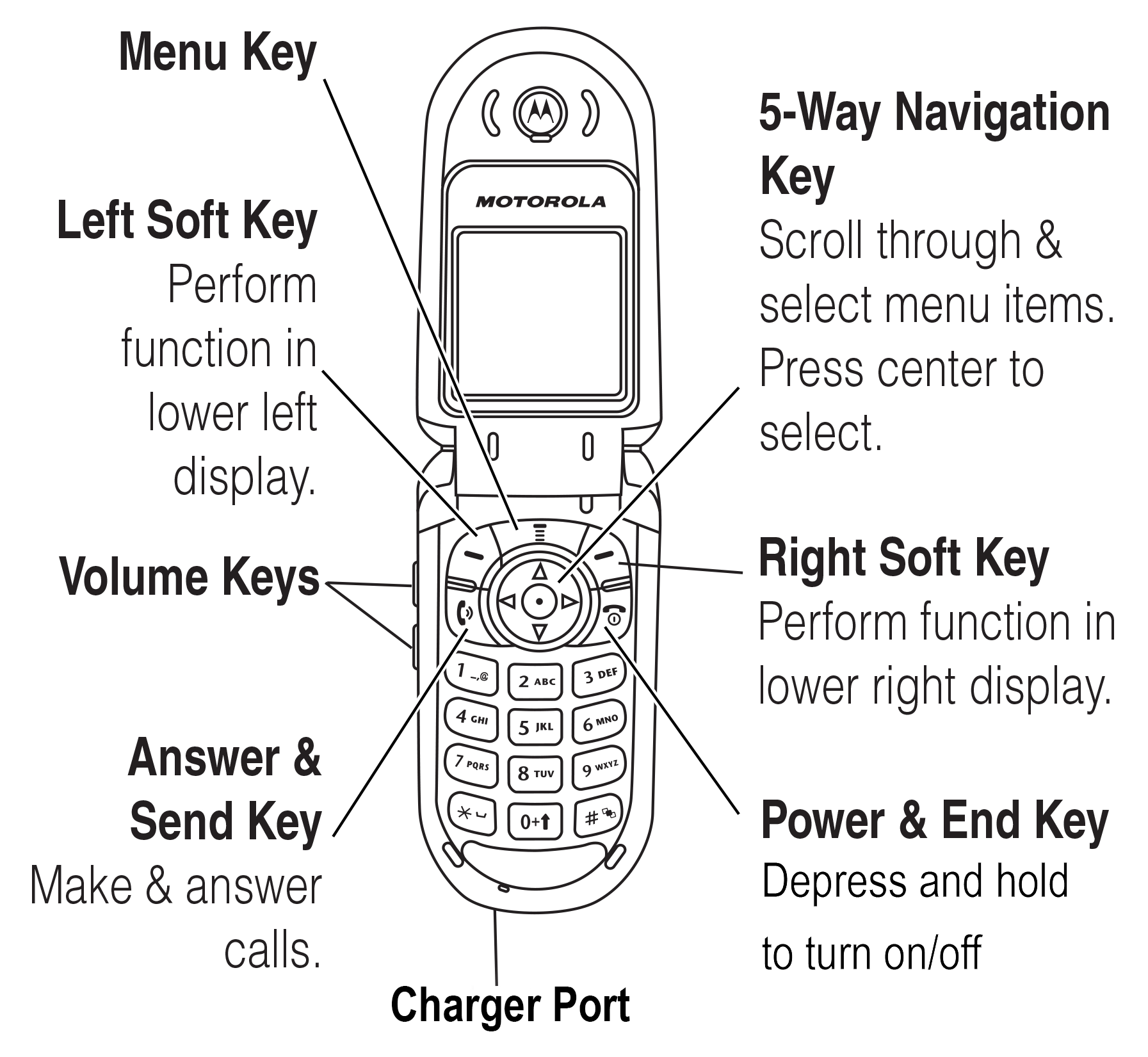 Motorola V180 Diagram